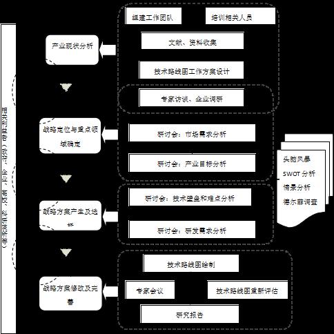 技术方案路线图模板